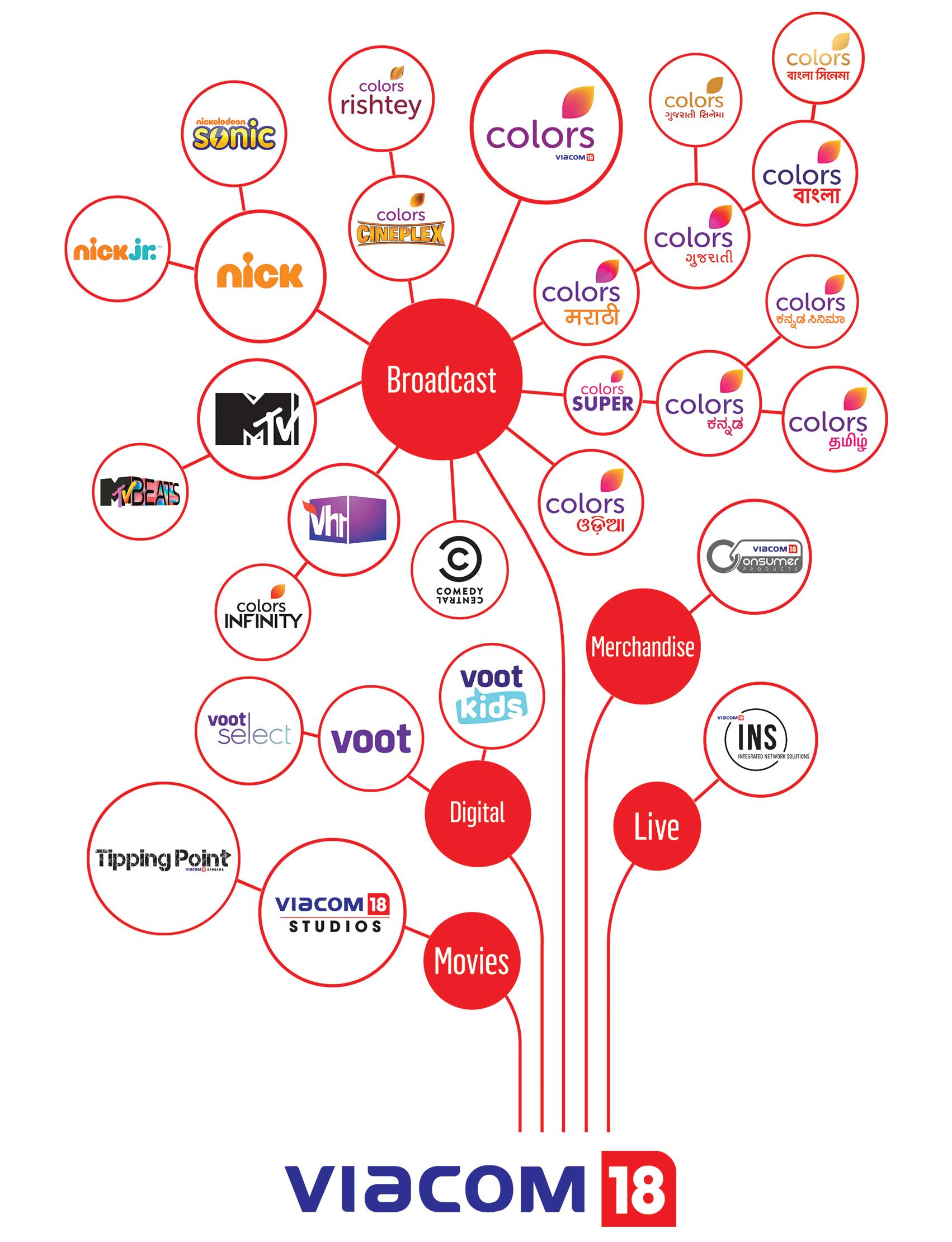 Viacom18 Channels